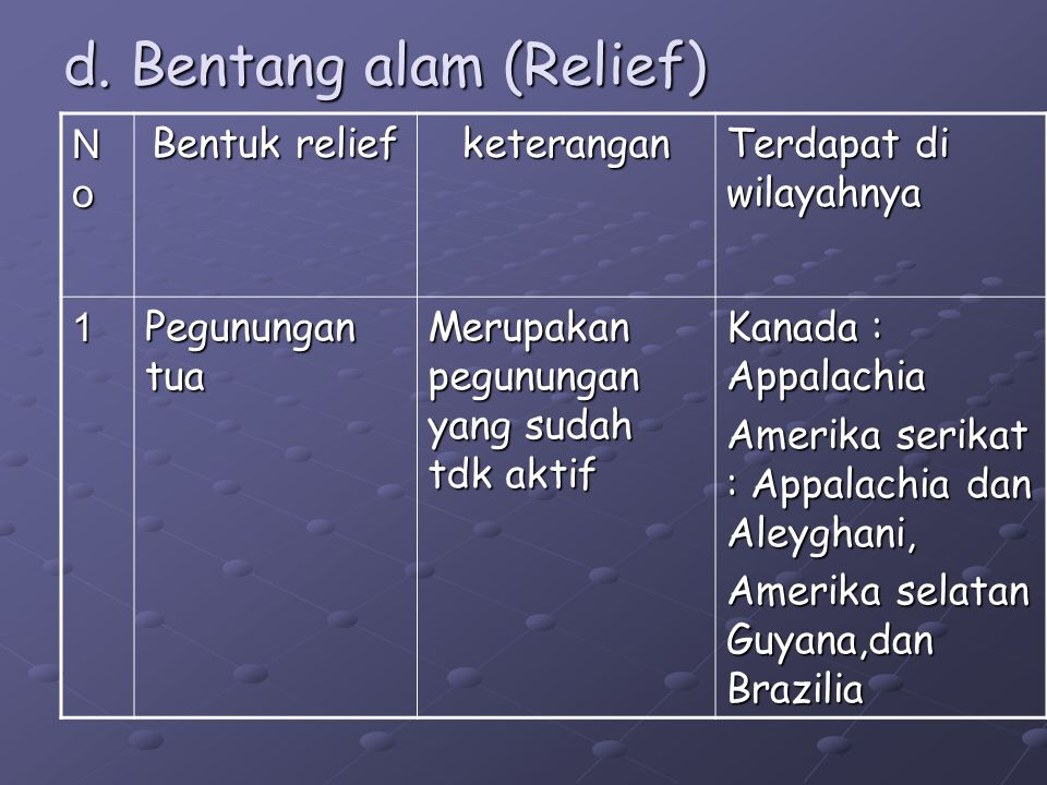 d. Bentang alam (Relief)