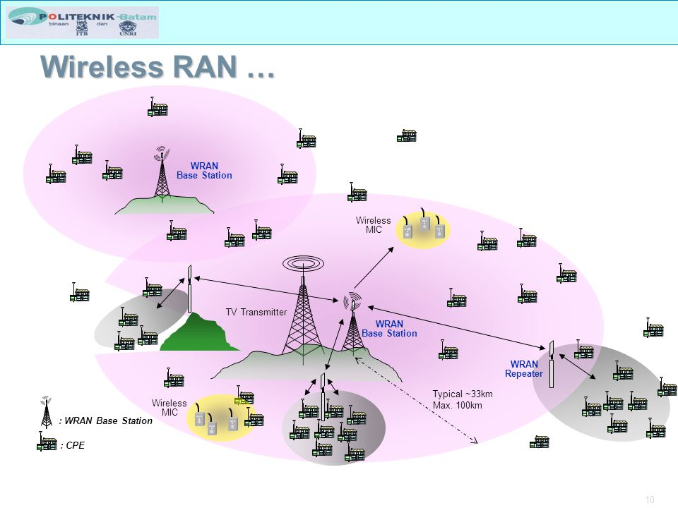 Wireless RAN … TV Transmitter Base Station WRAN Repeater Typical ~33km