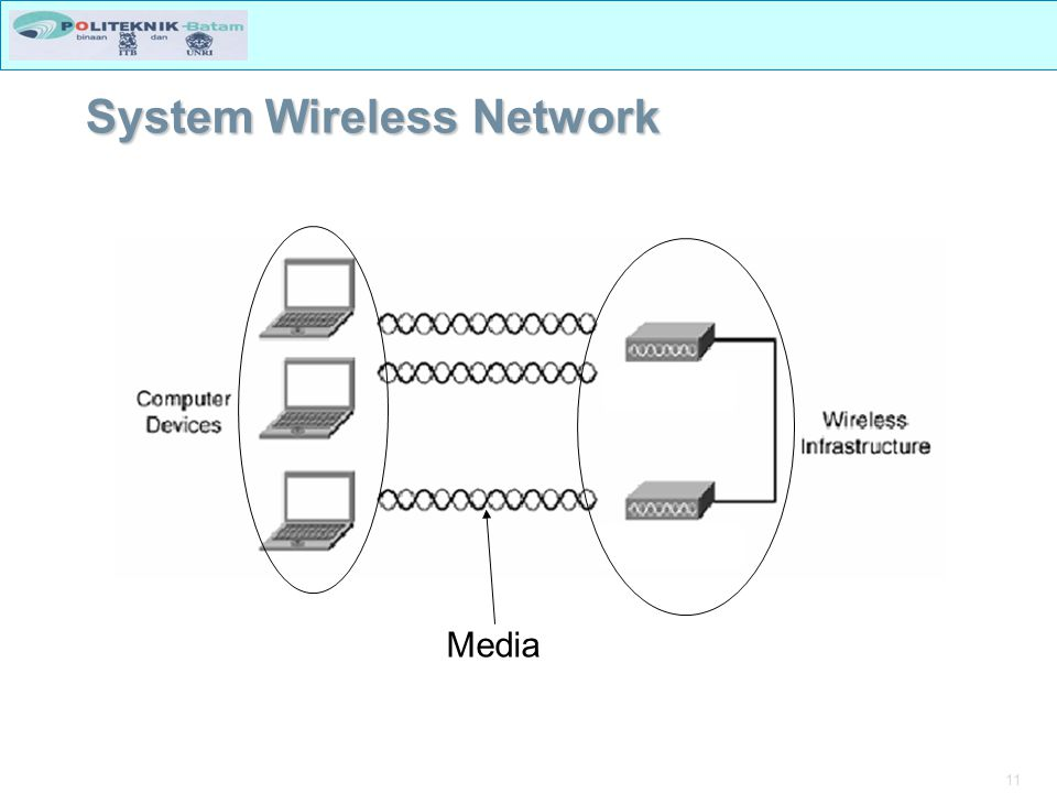 System Wireless Network