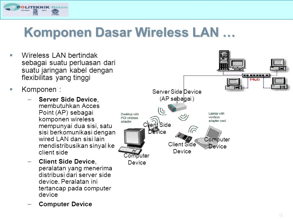 Komponen Dasar Wireless LAN …