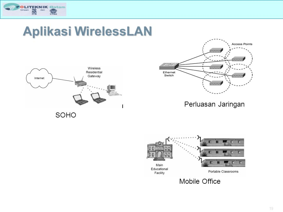 Aplikasi WirelessLAN Perluasan Jaringan SOHO Mobile Office
