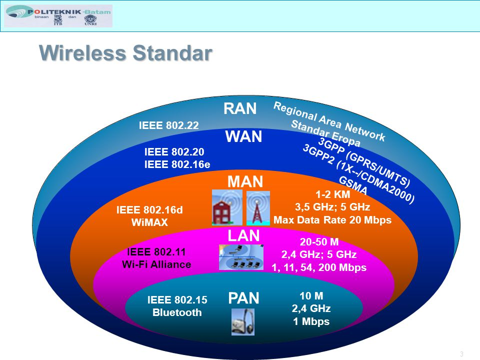 Wireless Standar RAN WAN MAN LAN PAN Regional Area Network
