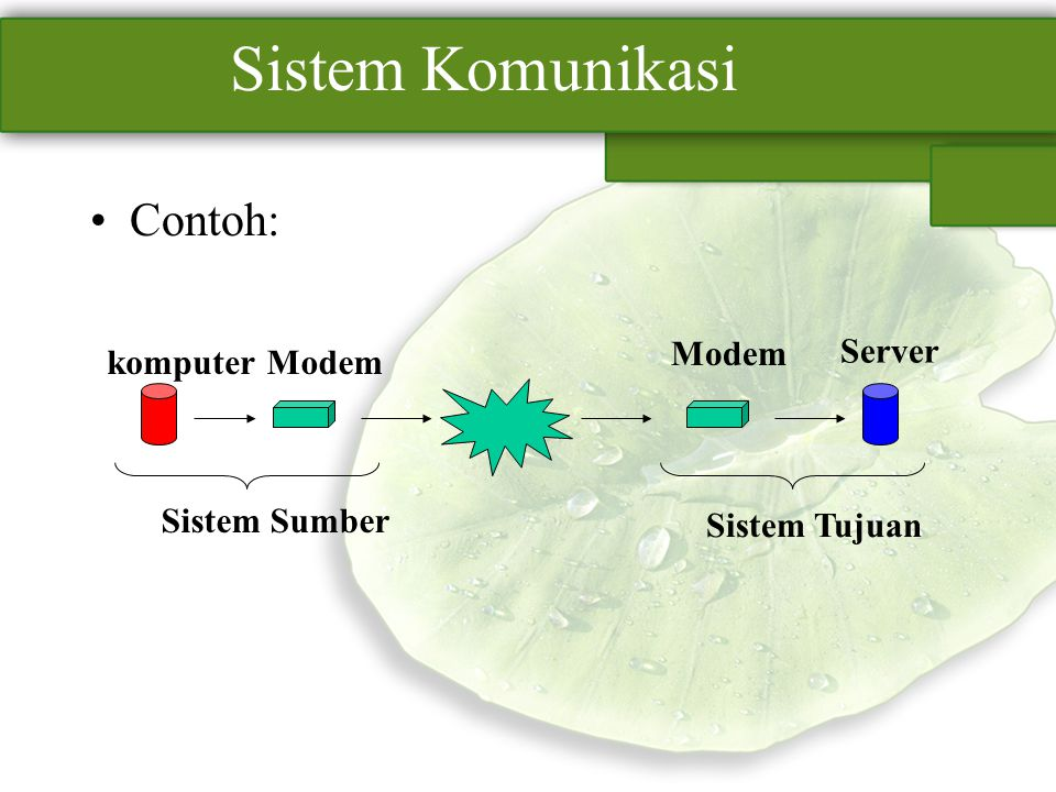 Sistem Komunikasi Contoh: Modem Server komputer Modem Sistem Sumber