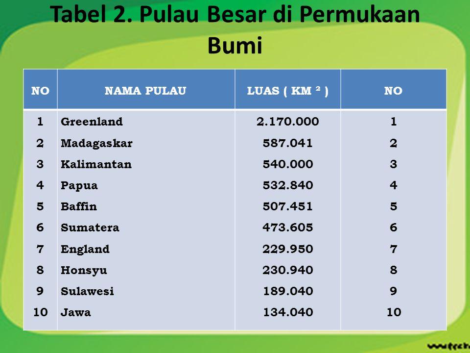Tabel 2. Pulau Besar di Permukaan Bumi