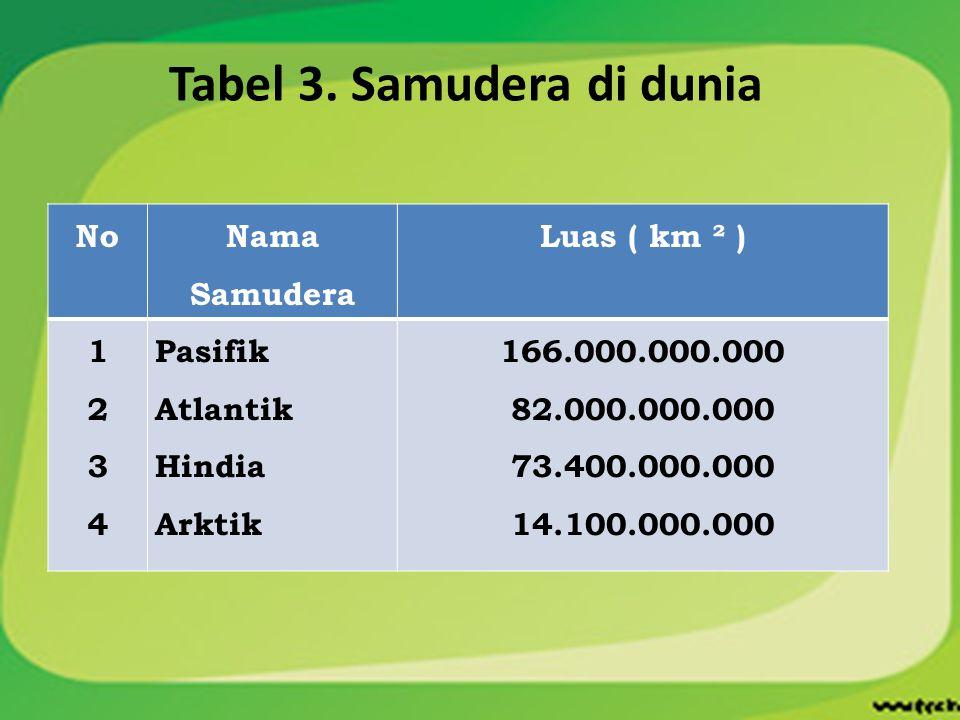 Tabel 3. Samudera di dunia