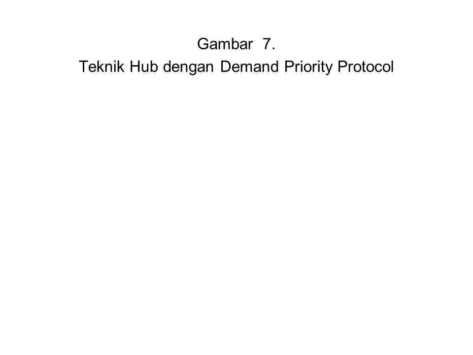 Teknik Hub dengan Demand Priority Protocol