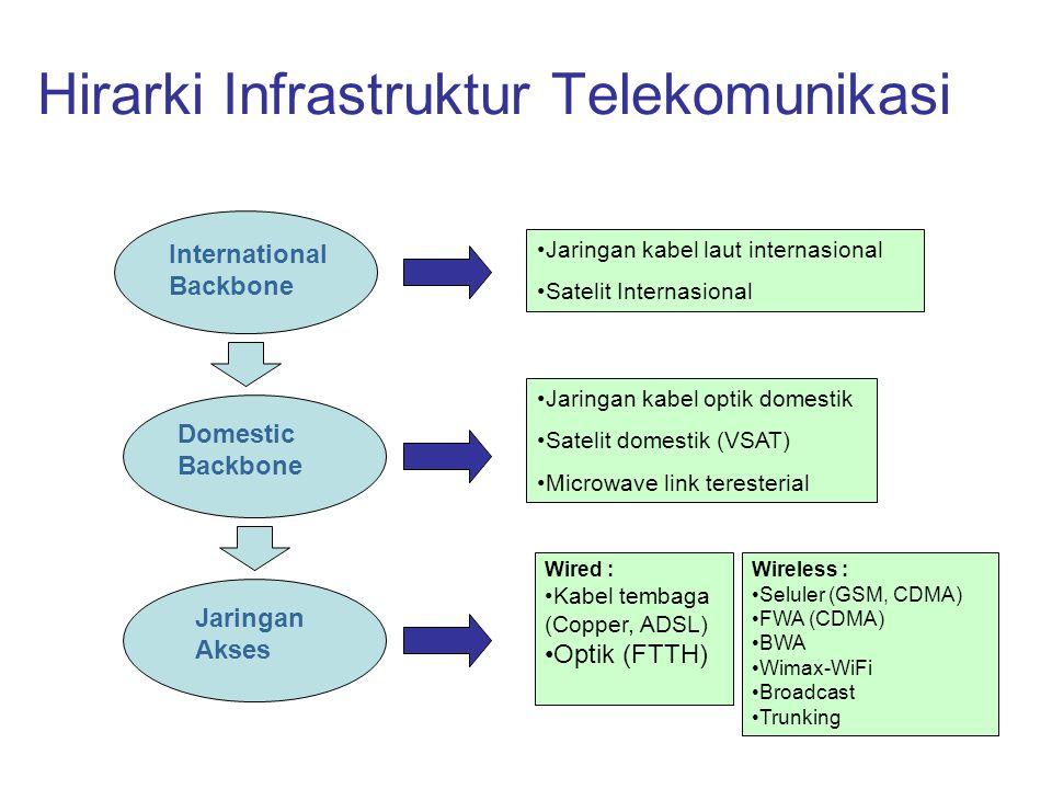 Hirarki Infrastruktur Telekomunikasi