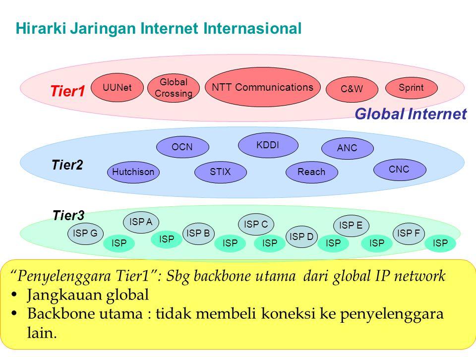 Hirarki Jaringan Internet Internasional