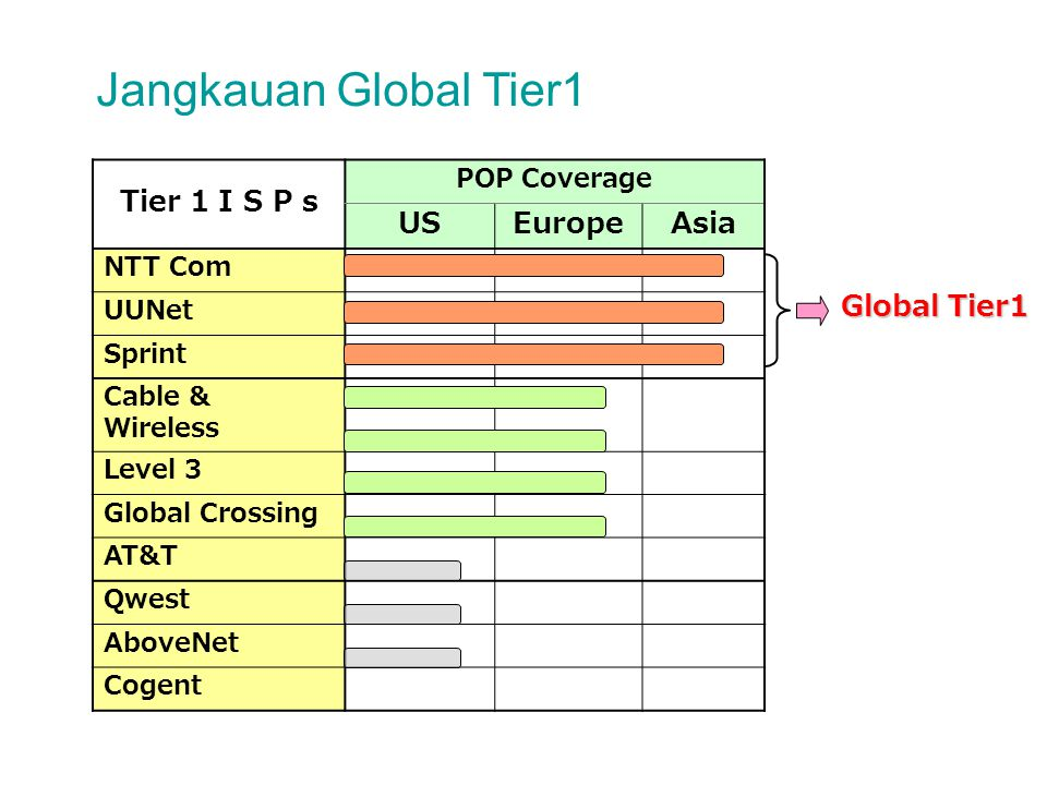 Jangkauan Global Tier1 Tier 1 I S P s US Europe Asia Global Tier1