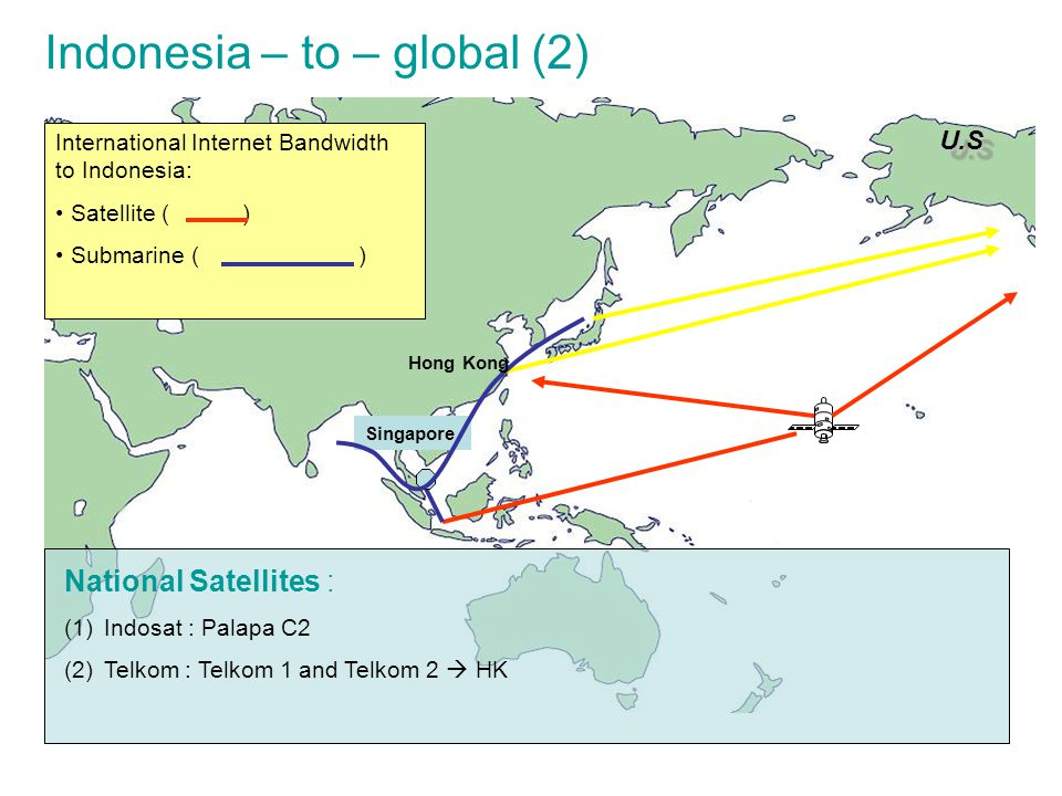 Indonesia – to – global (2)