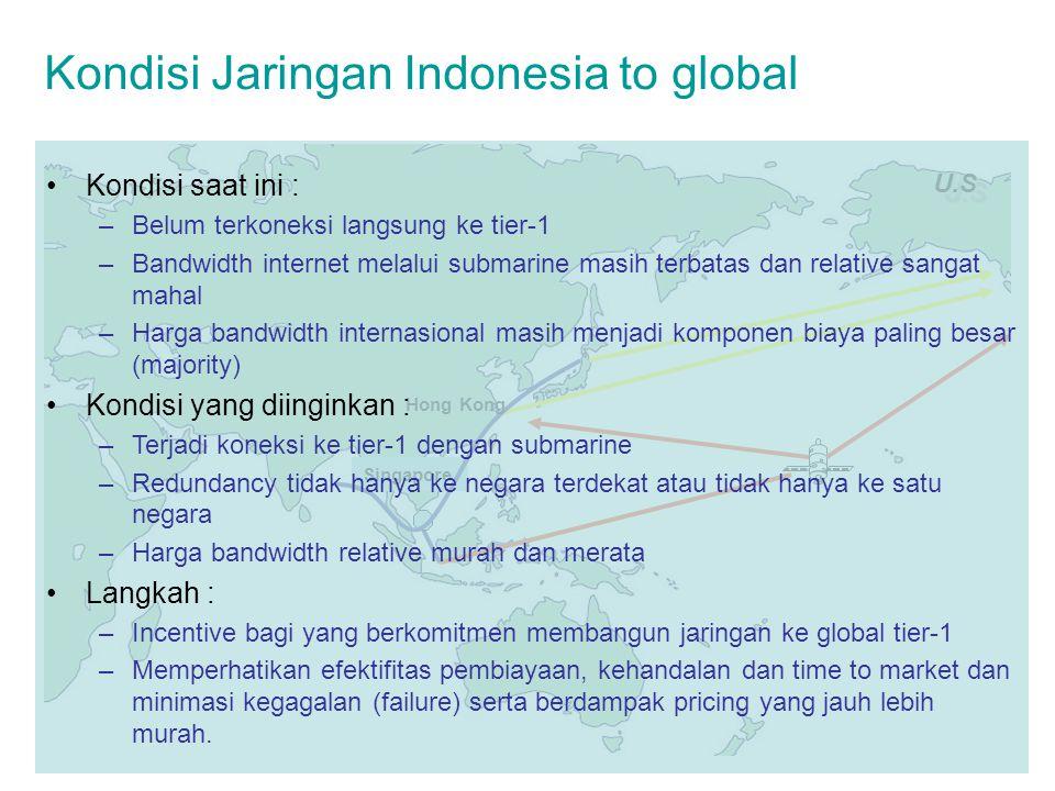 Kondisi Jaringan Indonesia to global