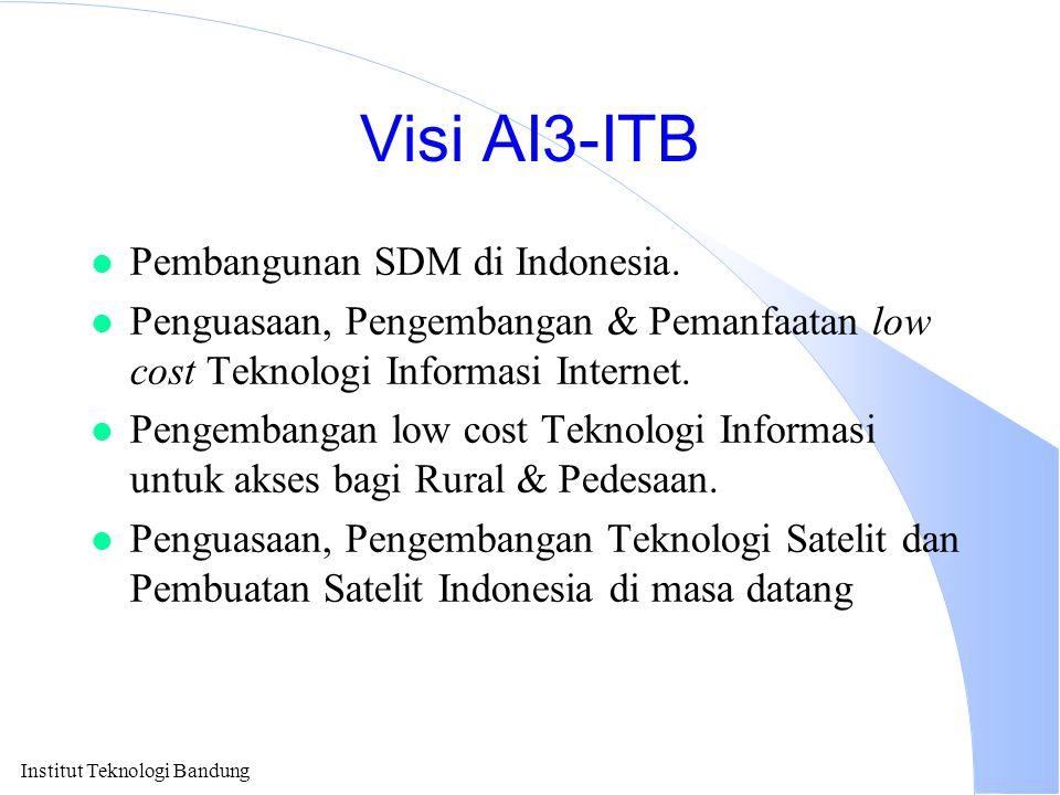 Visi AI3-ITB Pembangunan SDM di Indonesia.