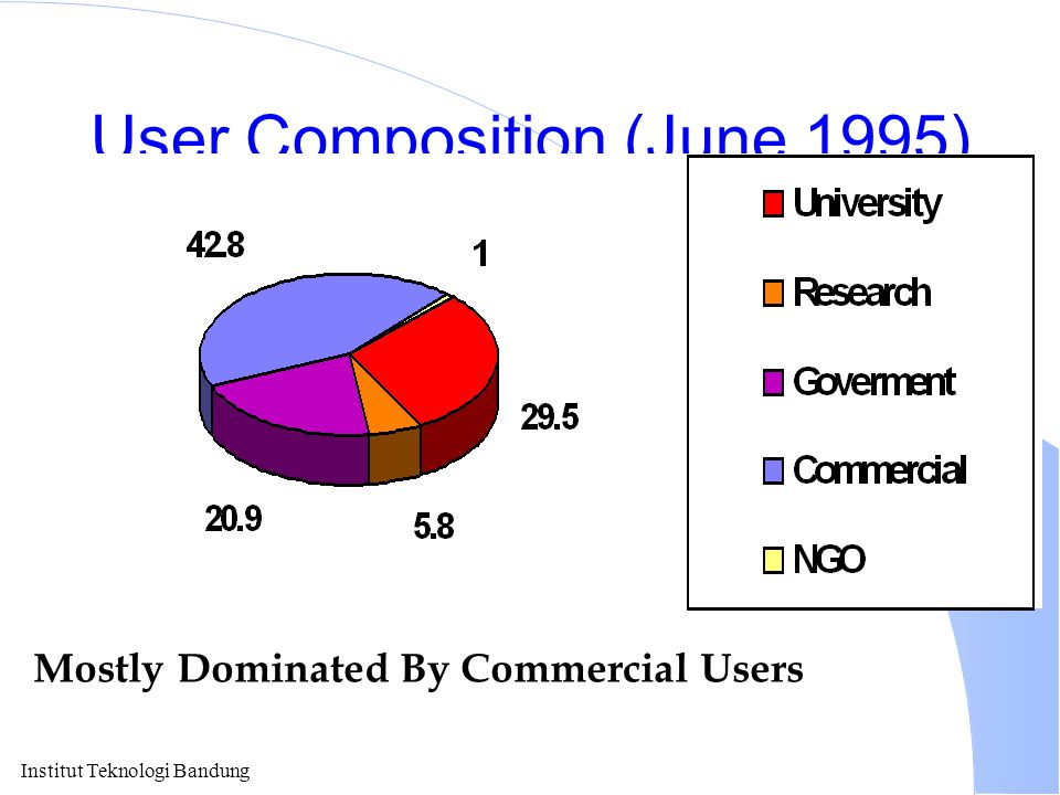 User Composition (June 1995)