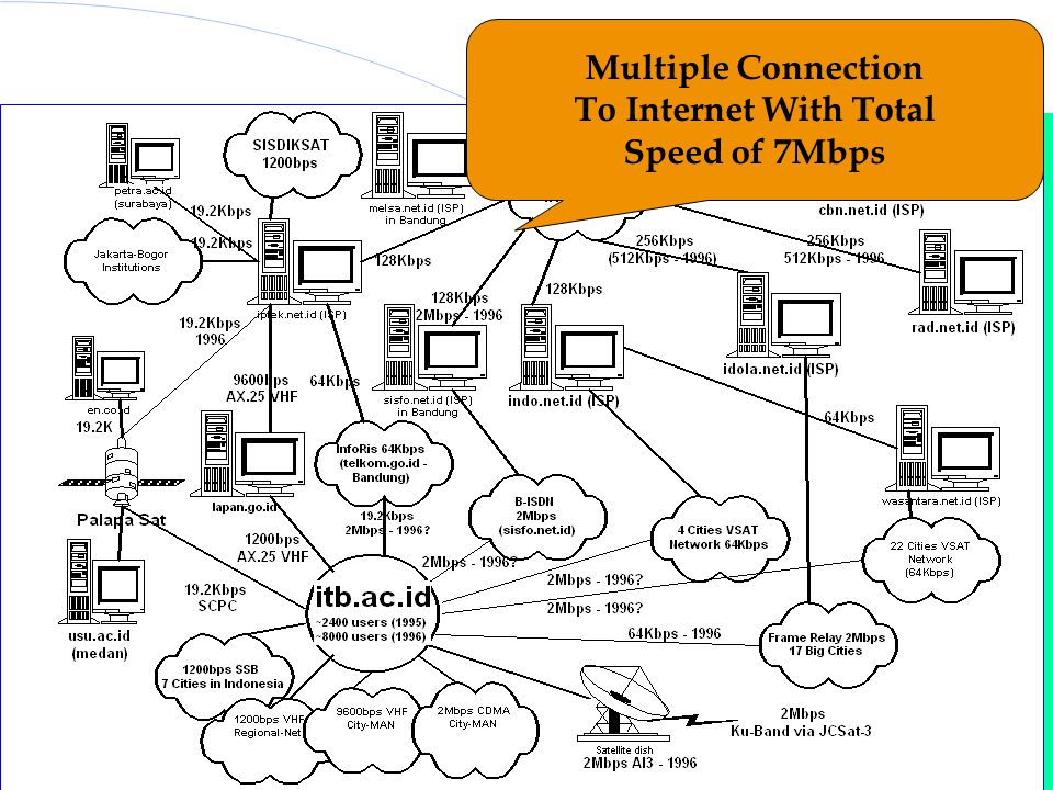 Indonesia Internet Topology