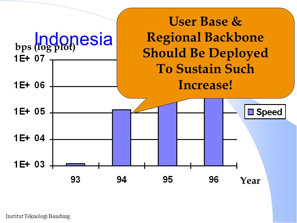 Indonesia Speed To Internet