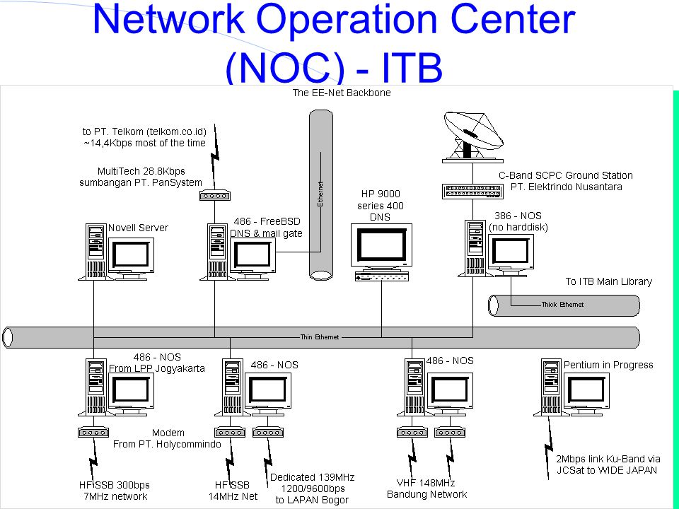 Network Operation Center (NOC) - ITB