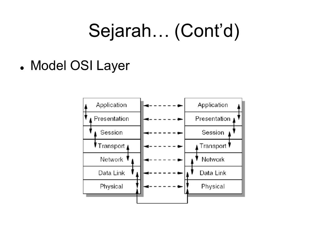 Sejarah… (Cont'd) Model OSI Layer