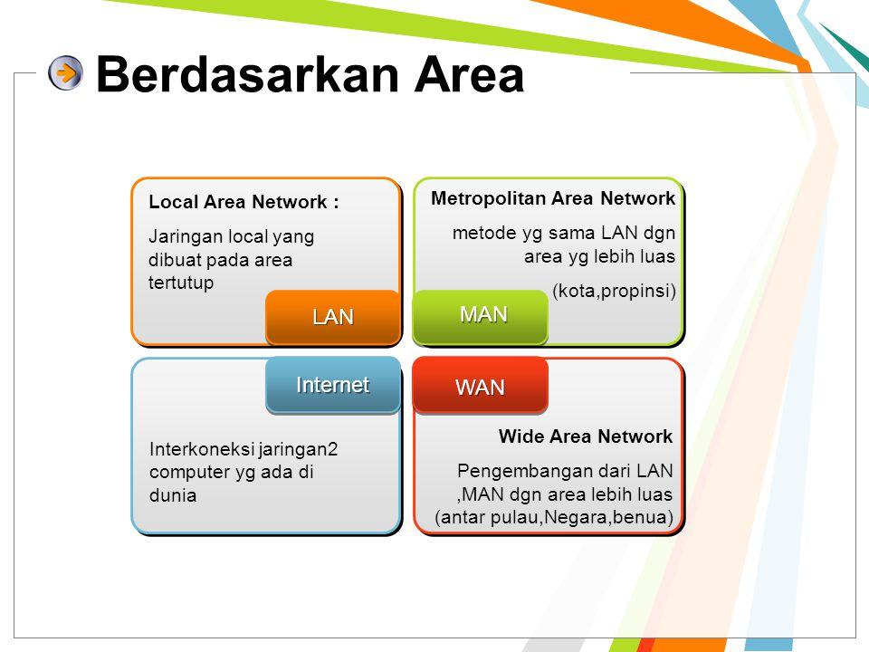 Berdasarkan Area LAN MAN Internet WAN Metropolitan Area Network