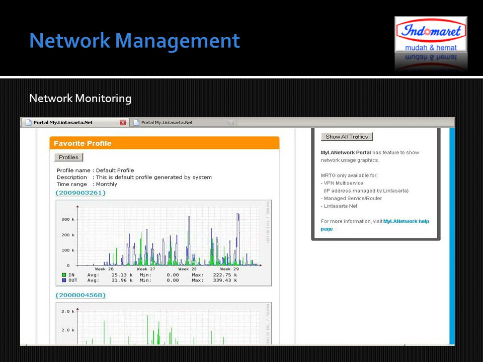 Network Management Network Monitoring