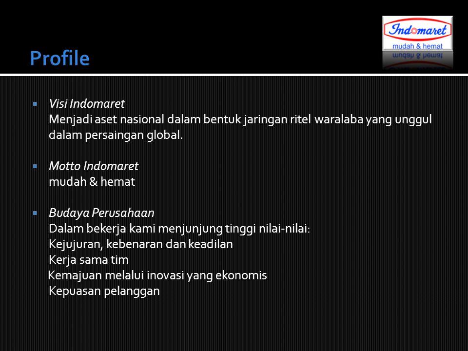 Profile Visi Indomaret Menjadi aset nasional dalam bentuk jaringan ritel waralaba yang unggul dalam persaingan global.