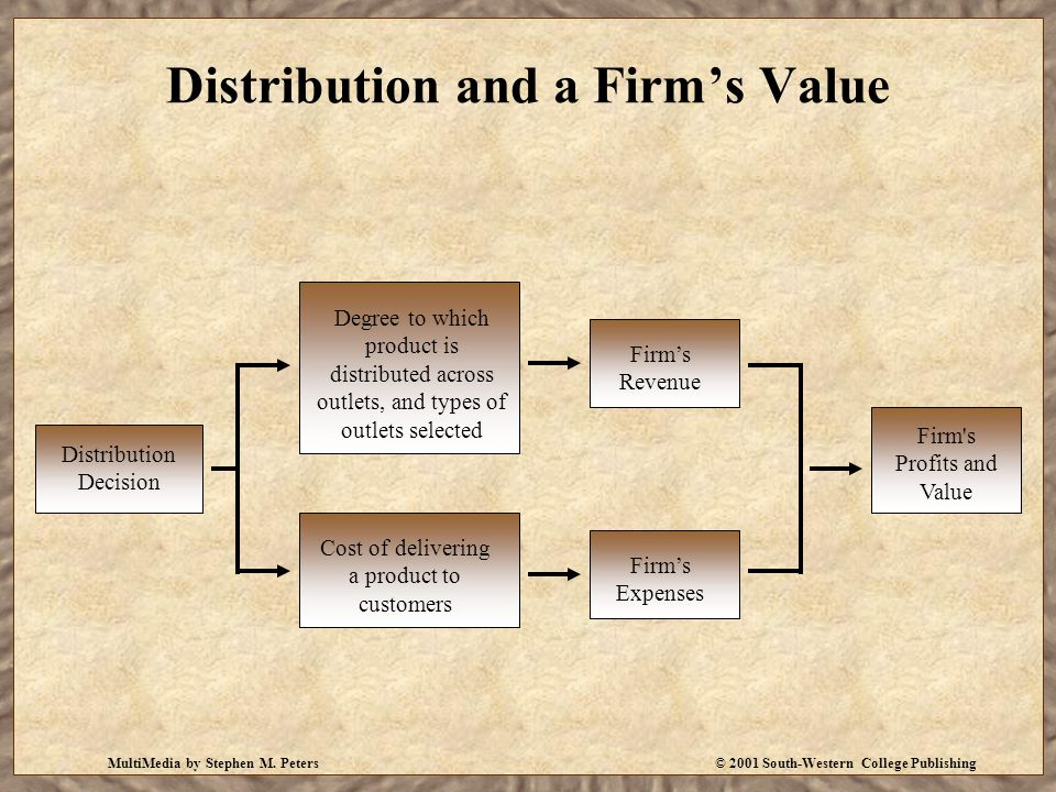 Distribution and a Firm's Value
