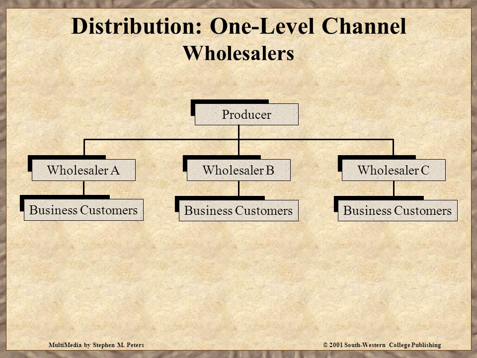 Distribution: One-Level Channel Wholesalers