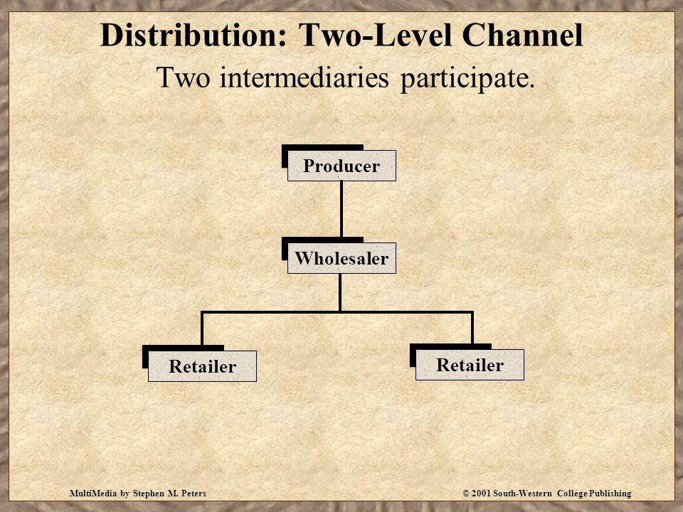 Distribution: Two-Level Channel Two intermediaries participate.