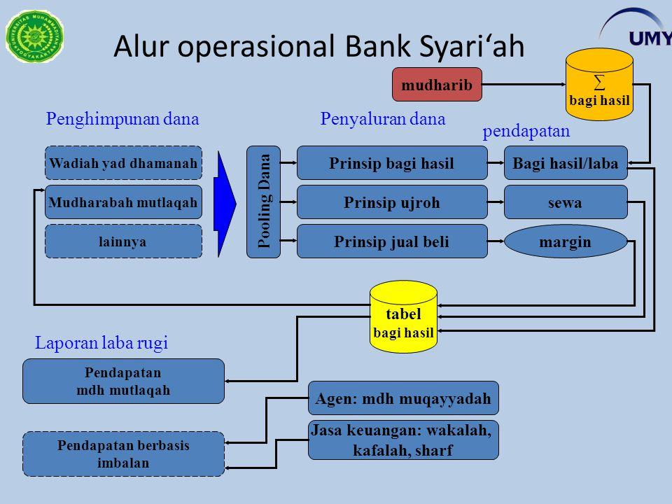 Alur operasional Bank Syari'ah