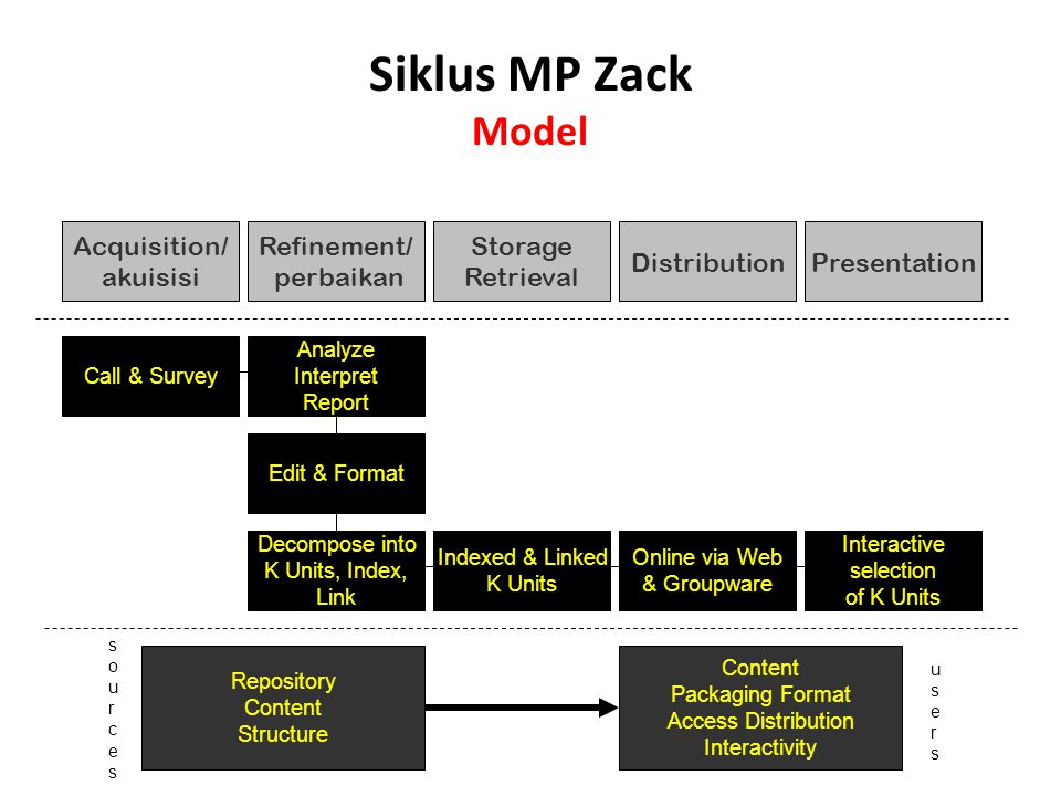 Siklus MP Zack Model Acquisition/ akuisisi Refinement/ perbaikan