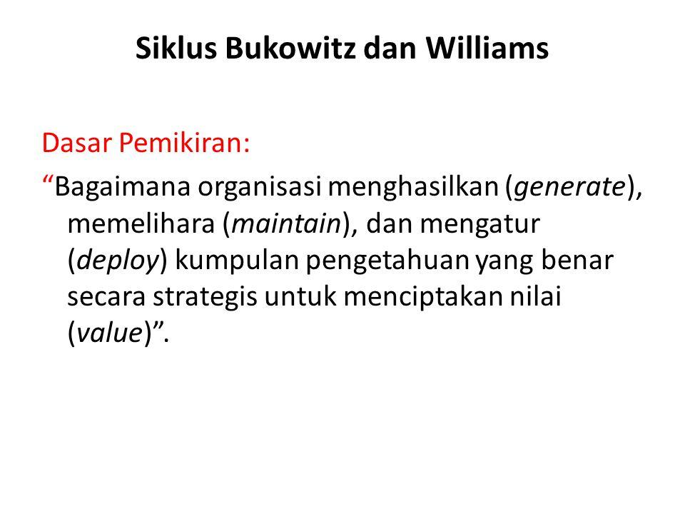 Siklus Bukowitz dan Williams