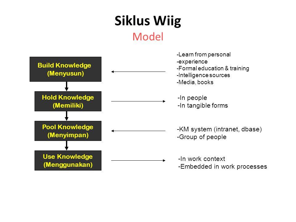 Siklus Wiig Model Build Knowledge (Menyusun) Hold Knowledge -In people