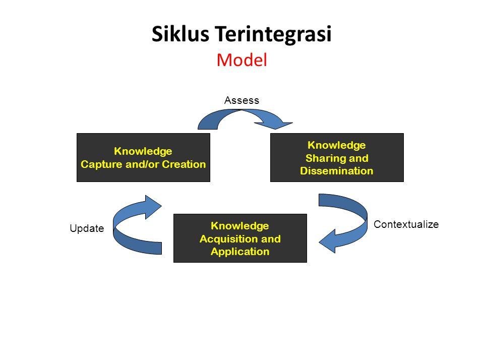 Siklus Terintegrasi Model