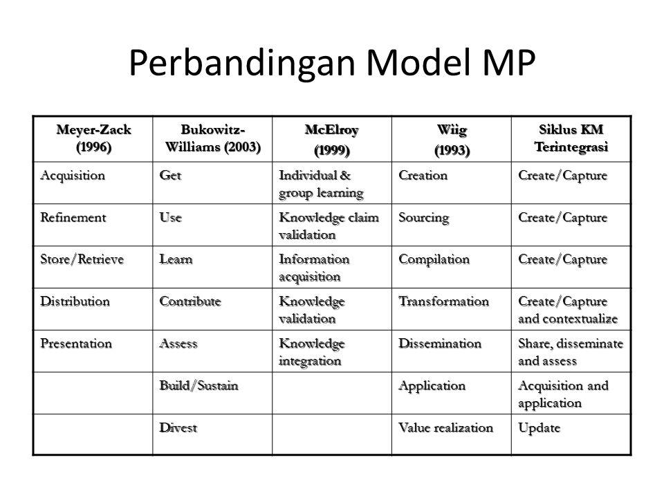 Siklus KM Terintegrasi