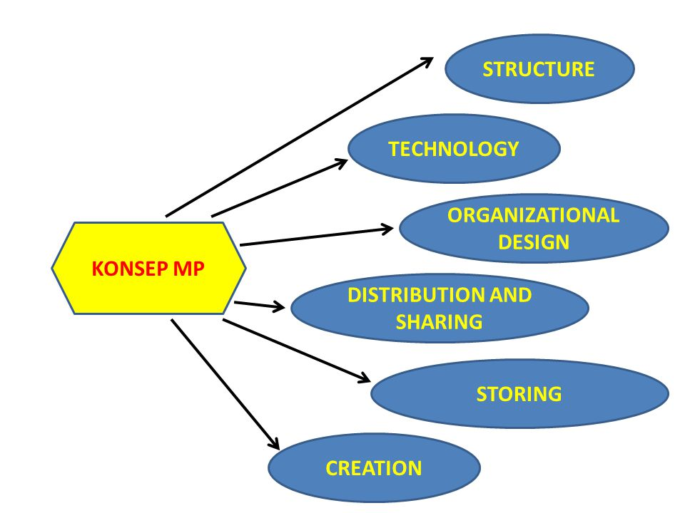 ORGANIZATIONAL DESIGN DISTRIBUTION AND SHARING