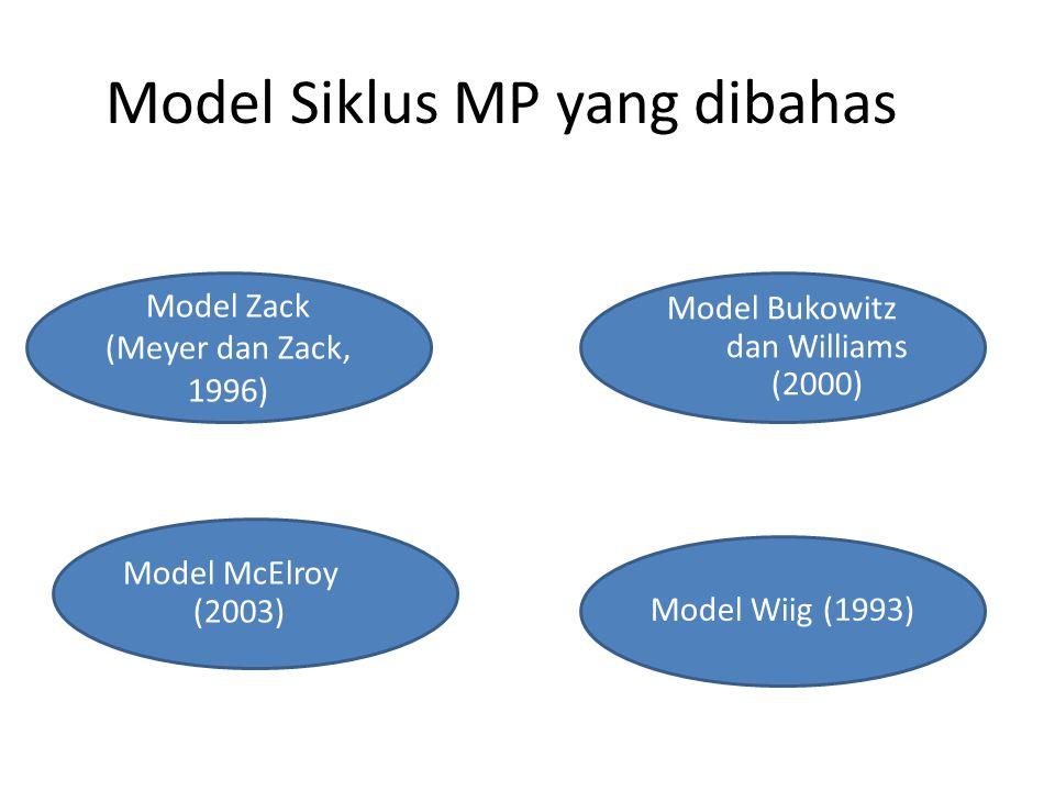 Model Siklus MP yang dibahas