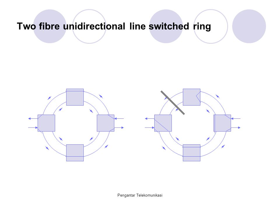 Two fibre unidirectional line switched ring