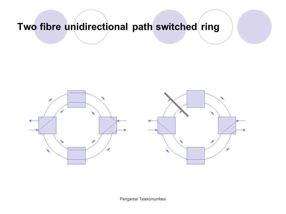 Two fibre unidirectional path switched ring
