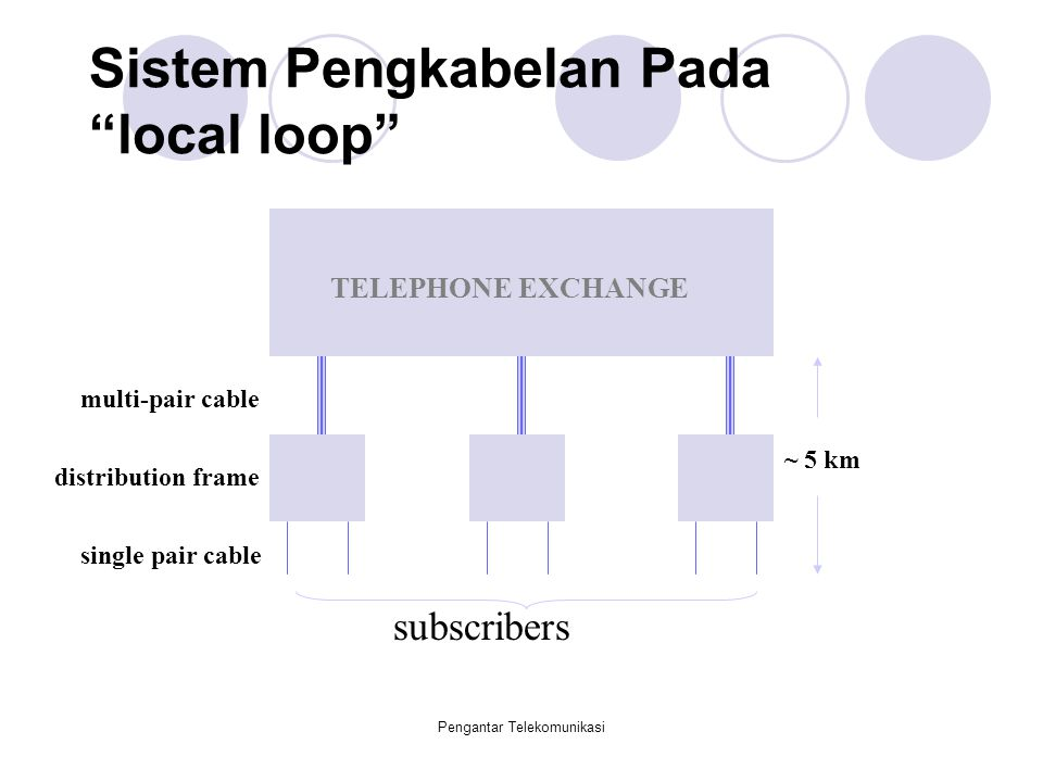Sistem Pengkabelan Pada local loop