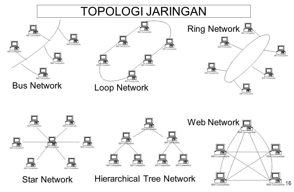 TOPOLOGI JARINGAN Ring Network Bus Network Loop Network Web Network