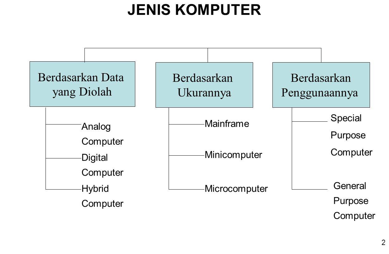 JENIS KOMPUTER Berdasarkan Data yang Diolah Berdasarkan Ukurannya