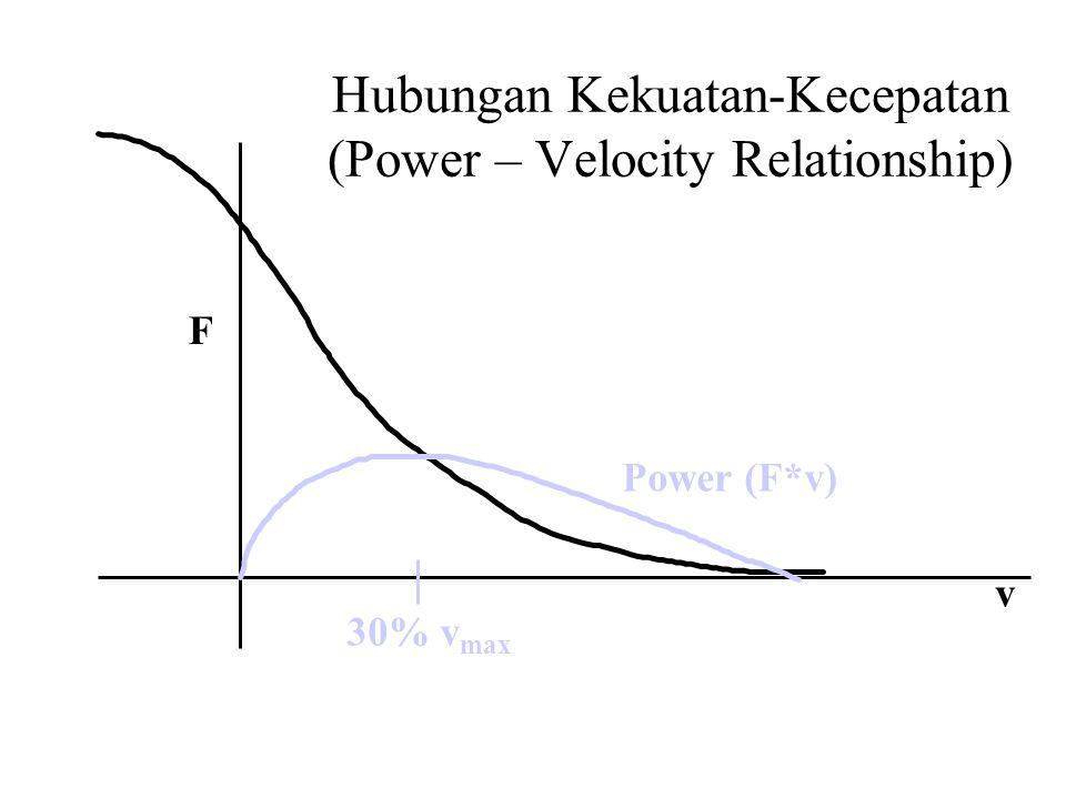 Hubungan Kekuatan-Kecepatan (Power – Velocity Relationship)