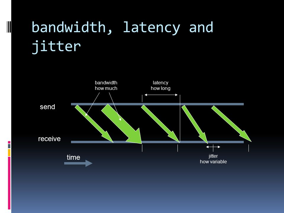 bandwidth, latency and jitter