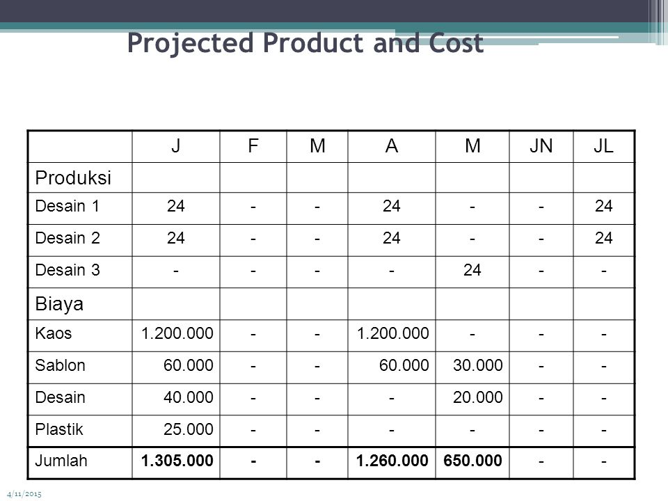 Projected Product and Cost