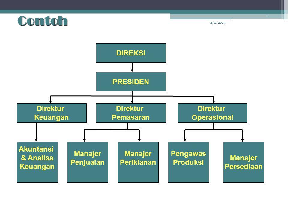 Contoh DIREKSI PRESIDEN Direktur Pemasaran Keuangan Operasional