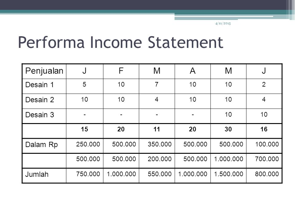Performa Income Statement
