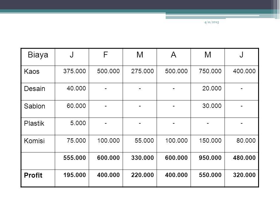 Biaya J F M A Kaos Desain Sablon Plastik Komisi Profit 375.000 500.000