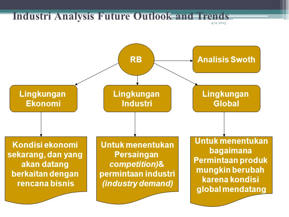 Industri Analysis Future Outlook and Trends