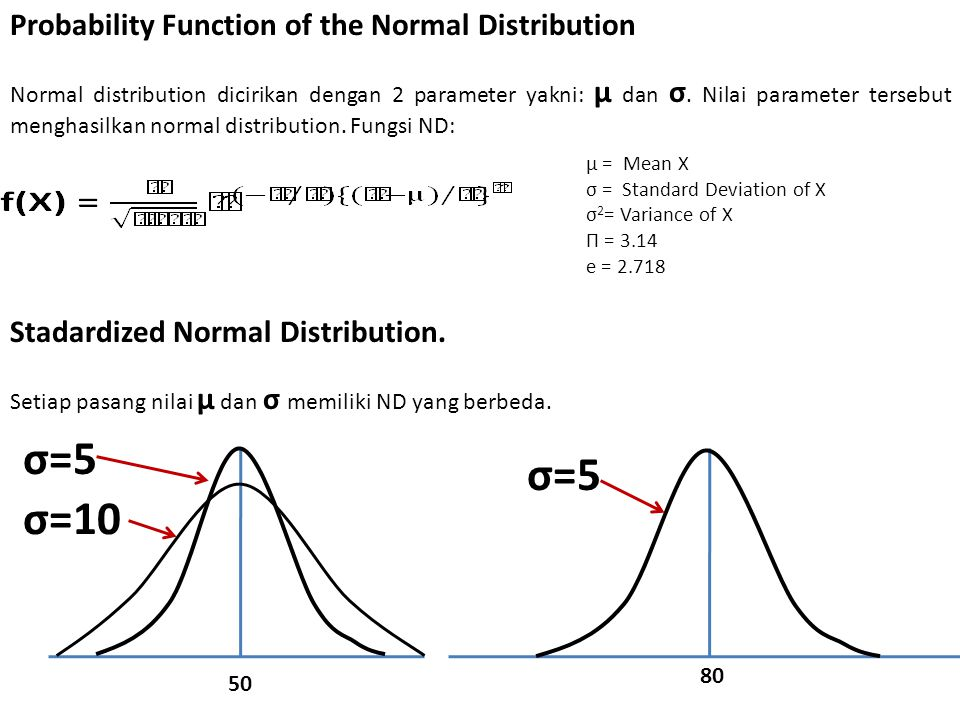 σ=5 σ=5 σ=10 Probability Function of the Normal Distribution
