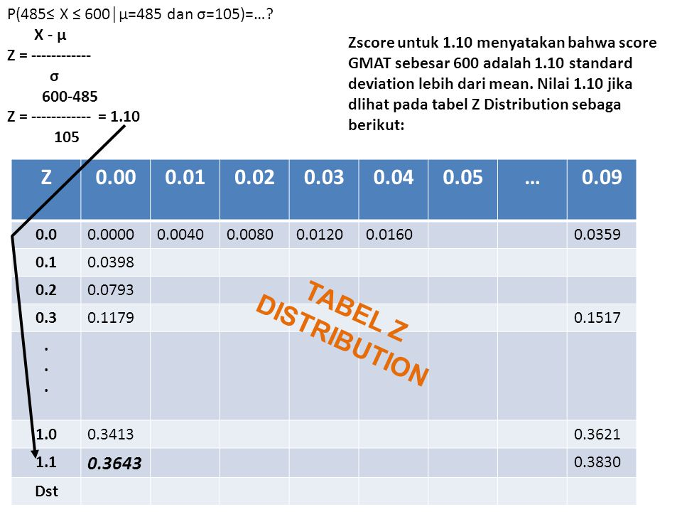 TABEL Z DISTRIBUTION Z 0.00 0.01 0.02 0.03 0.04 0.05 … 0.09 0.3643