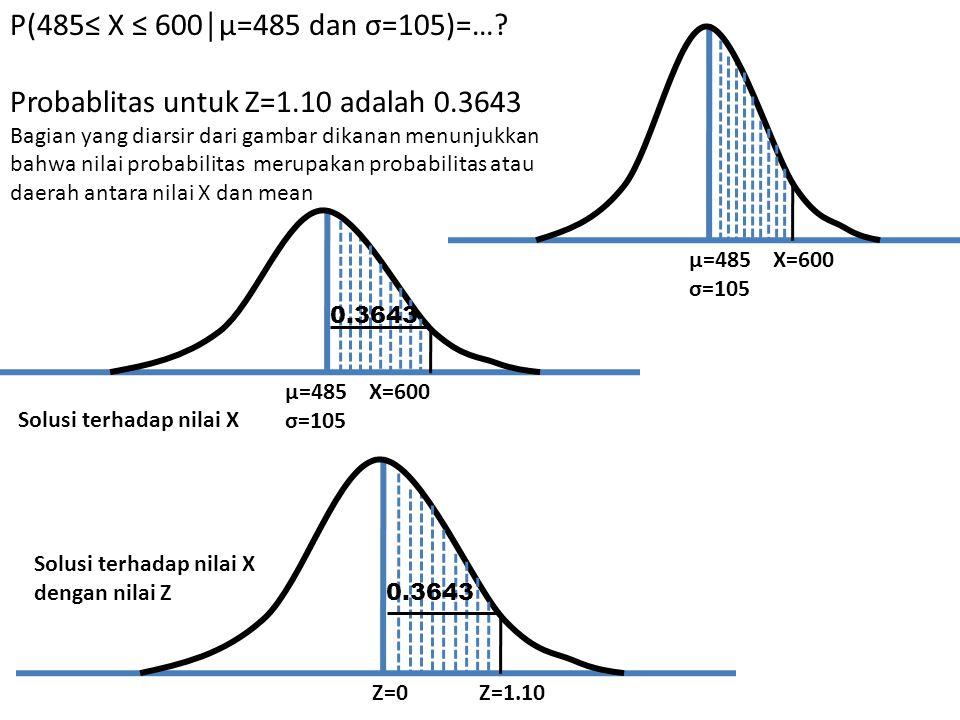 Probablitas untuk Z=1.10 adalah 0.3643